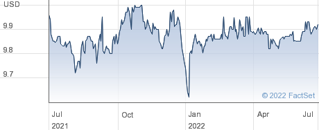 Social Capital Suvretta Holdings Corp I performance chart