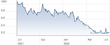Heliostar Metals Ltd performance chart