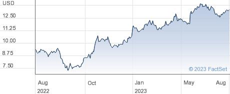Dole PLC performance chart