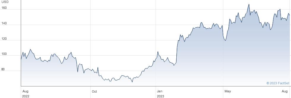 Duolingo Inc performance chart