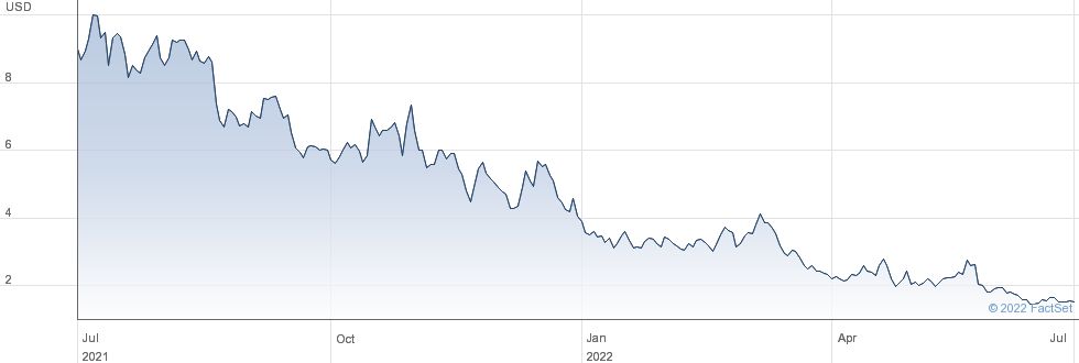 Berkshire Grey Inc performance chart