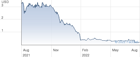 Ra Medical Systems Inc performance chart