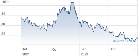 Thryv Holdings Inc performance chart