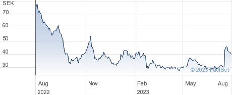 Truecaller AB performance chart