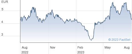 Aramis Group SAS performance chart