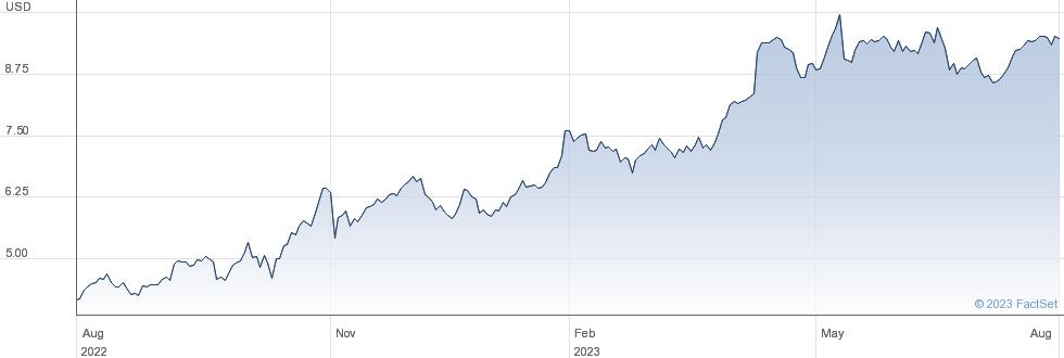 Siriuspoint Ltd performance chart