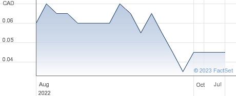Kenadyr Mining Corp performance chart