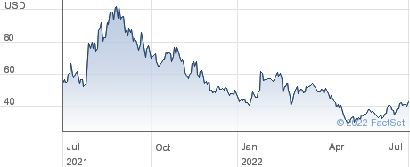 Doximity Inc performance chart