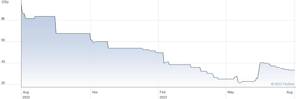 ITIM GROU performance chart