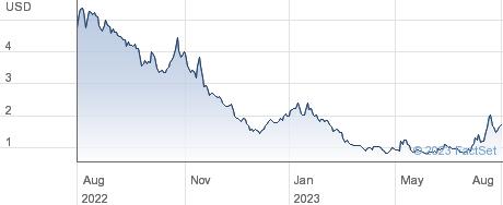Ondas Holdings Inc performance chart