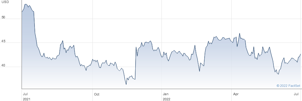 Terminix Global Holdings Inc performance chart