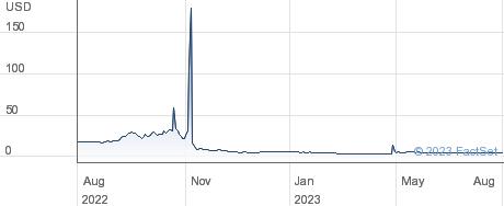 Huadi International Group Co., Ltd. performance chart