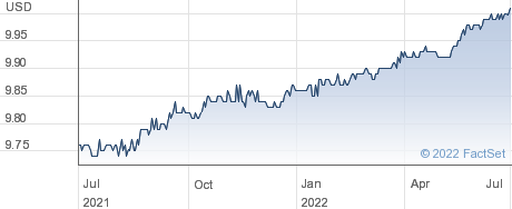 E.Merge Technology Acquisition Corp performance chart