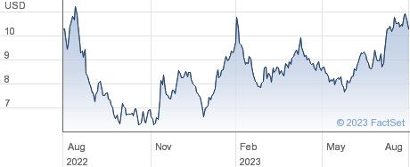Rocket Companies Inc performance chart