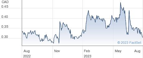 Loncor Gold Inc performance chart