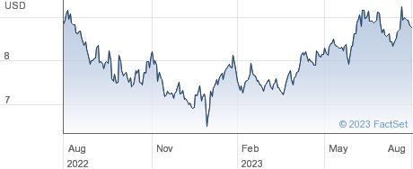 Telefonica Brasil SA performance chart
