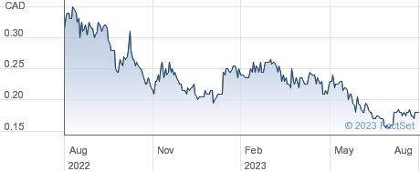 Northwest Copper Corp performance chart