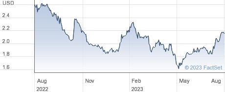Lument Finance Trust Inc performance chart