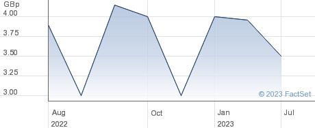 Evrima PLC performance chart