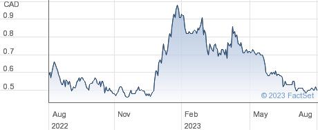 Fury Gold Mines Ltd performance chart