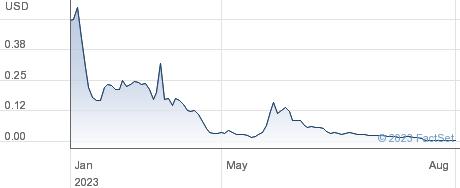 Lucira Health Inc performance chart