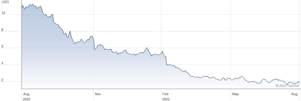 Lumen Technologies Inc performance chart