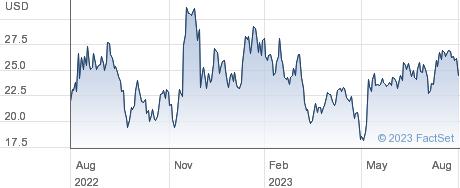 Shoals Technologies Group Inc performance chart