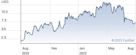 Terns Pharmaceuticals Inc performance chart