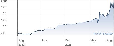 Khosla Ventures Acquisition Co performance chart