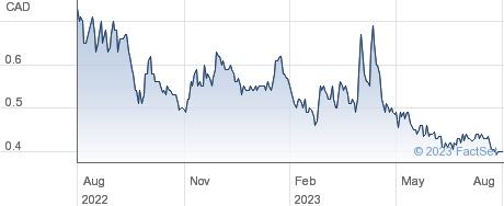 Cassiar Gold Corp performance chart