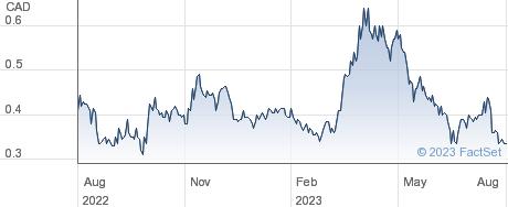 Guanajuato Silver Company Ltd performance chart