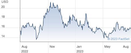 Summit Midstream Partners LP performance chart