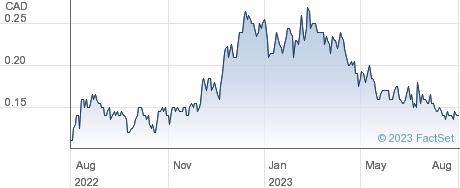 Mawson Gold Ltd performance chart