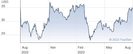 Ocwen Financial Corp performance chart