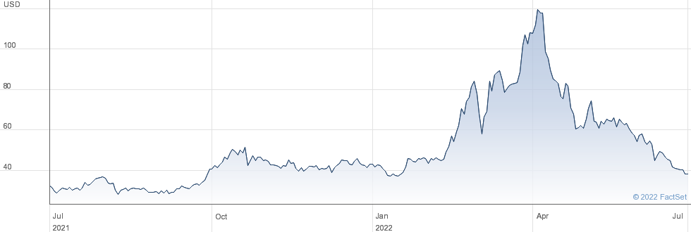 Intrepid Potash Inc performance chart
