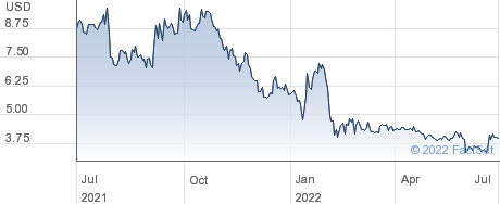 Voxeljet AG performance chart