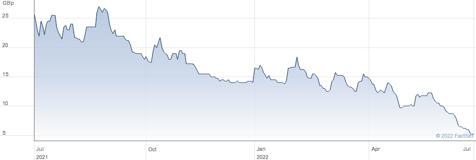 CAERUS MINERAL. performance chart