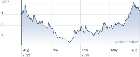 VANECK DAPP ETF performance chart