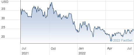 DoubleVerify Holdings Inc performance chart