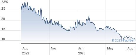 Modelon AB (publ) performance chart