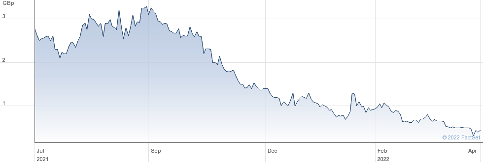 World High Life PLC performance chart