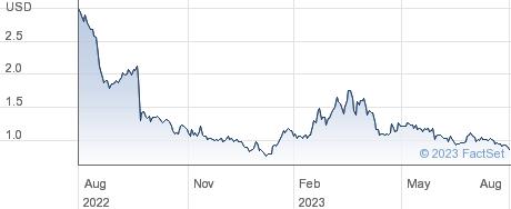 Splash Beverage Group Inc performance chart