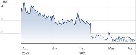 Honest Company Inc performance chart