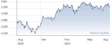 IVZ EU XUK ESG performance chart