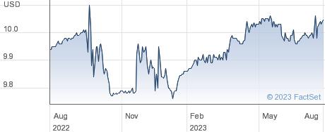 Bluescape Opportunities Acquisition Corp performance chart