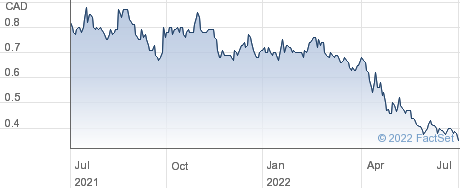 Treasury Metals Inc performance chart