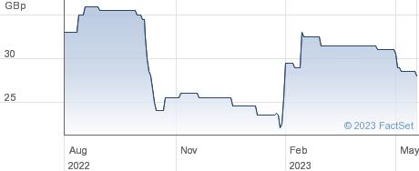 THALASSA (DI) performance chart