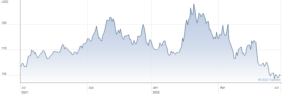 TINF US (USD) performance chart