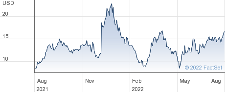 Foghorn Therapeutics Inc. performance chart