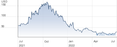 Affirm Holdings Inc performance chart